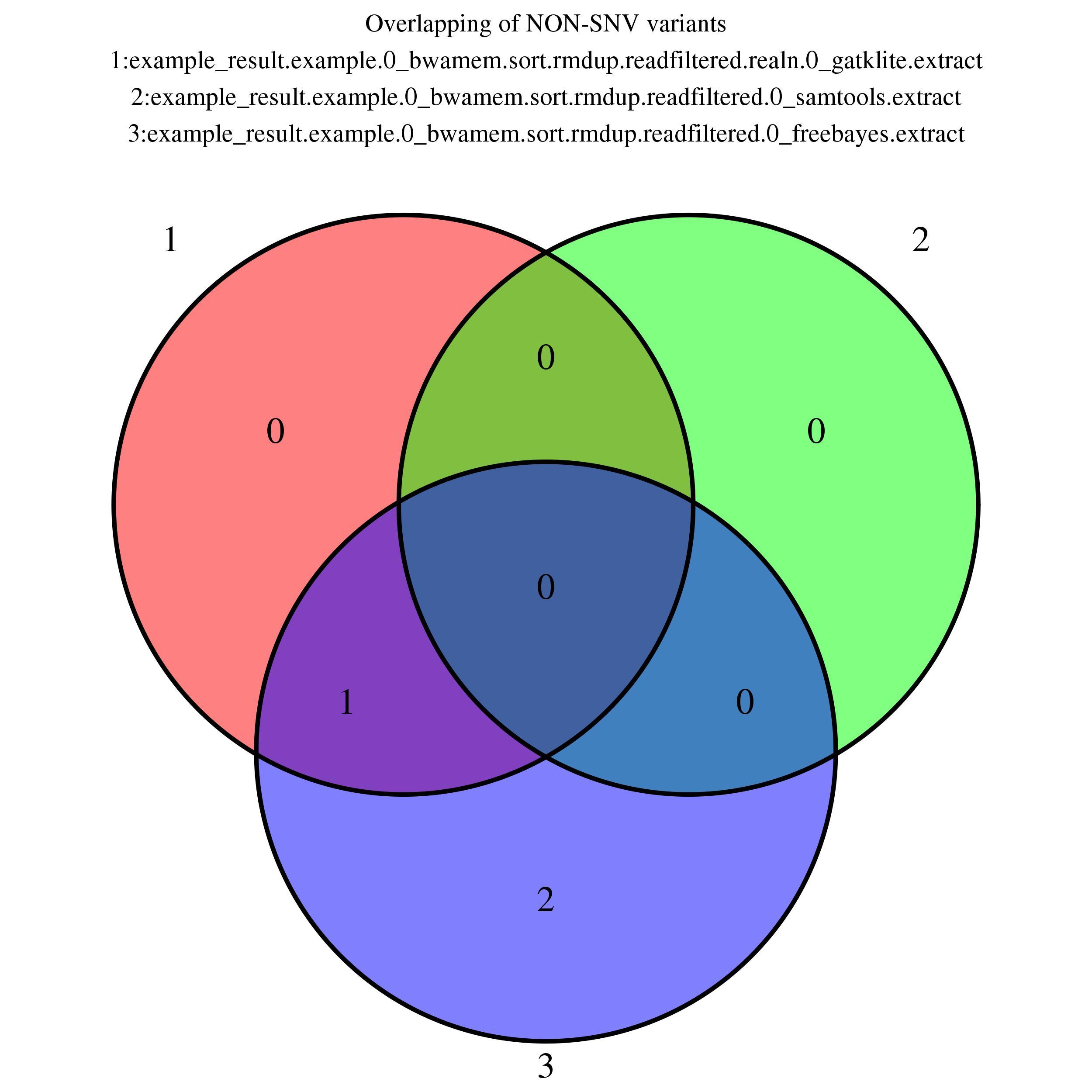 Seqmule report venn diagram non snv pooptronica